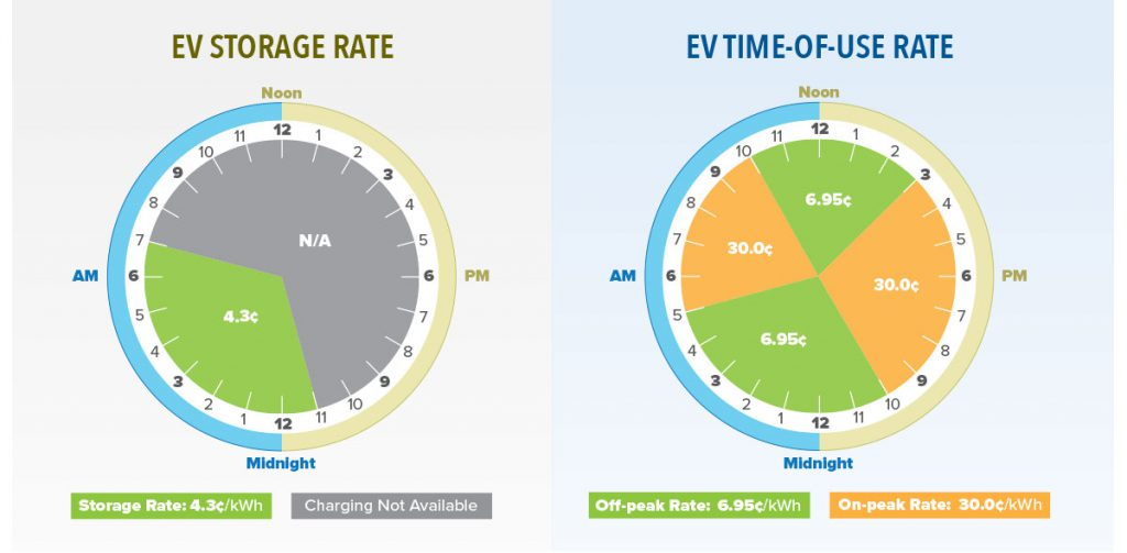 EV Rate Charts: EV Storage Rate is 4.3¢/kWh with charging available from 11pm-7am; EV Time-of-Use Rate is 6.95¢/kWh 10pm-5am and 10am-3pm, then 30¢/kWh 5am-10am and 3pm to 10pm.